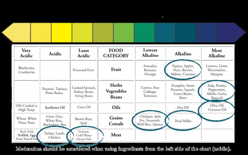 Healthy Dog pH Range 7.1 to 7.4